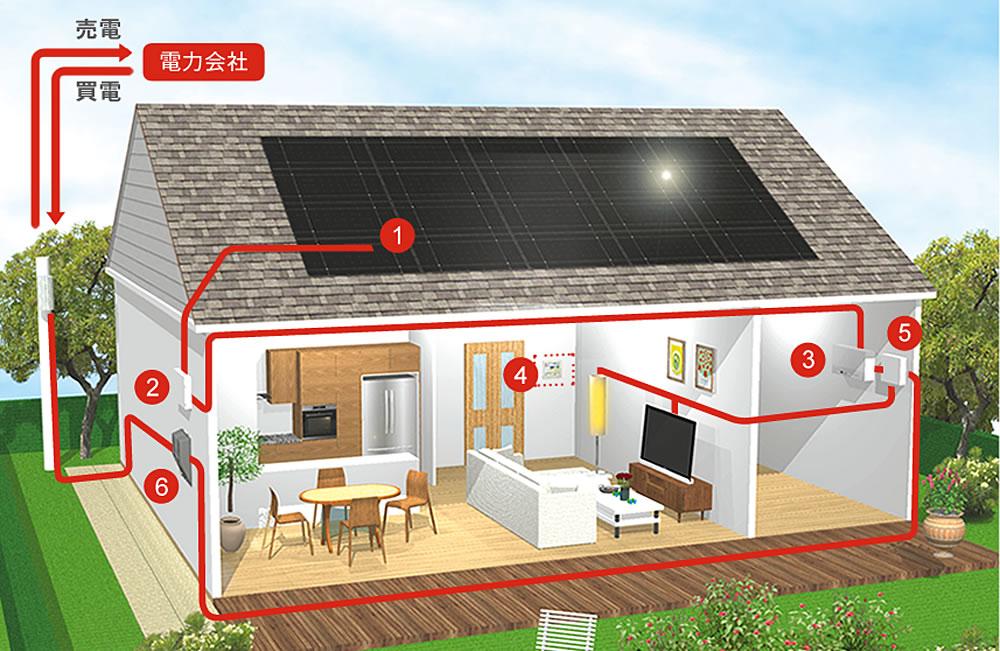 住宅用発電システムしくみ