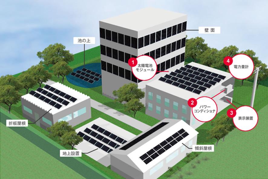 公共産業用太陽光発電システムについて