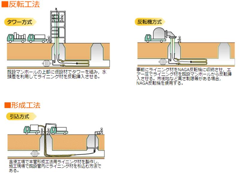 管更生工法の分類2