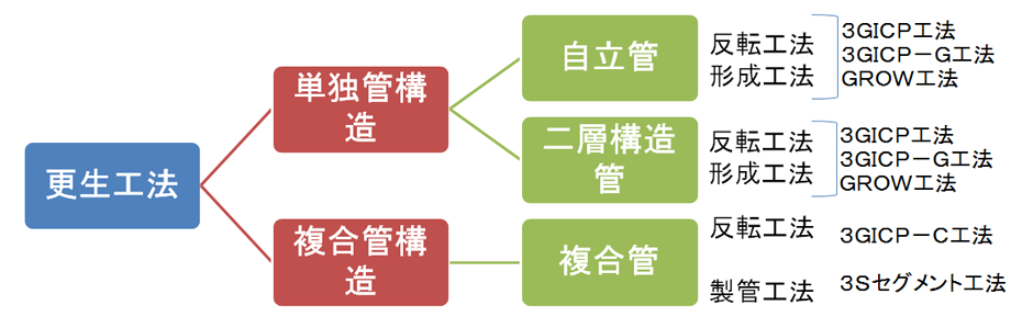 管更生工法の分類